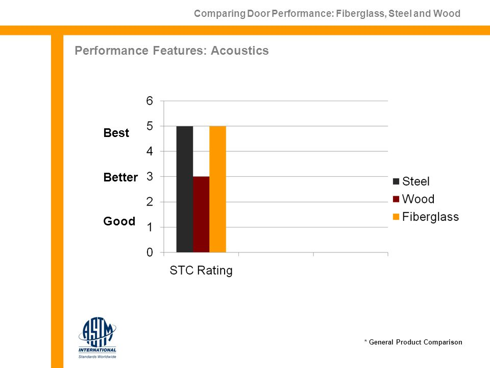 Comparing Door Performance: Fiberglass, Steel and Wood Performance Features: Acoustics Best Better Good * General Product Comparison