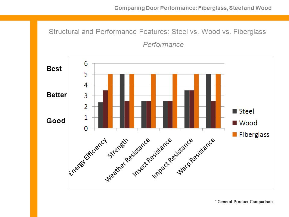Comparing Door Performance: Fiberglass, Steel and Wood Structural and Performance Features: Steel vs.