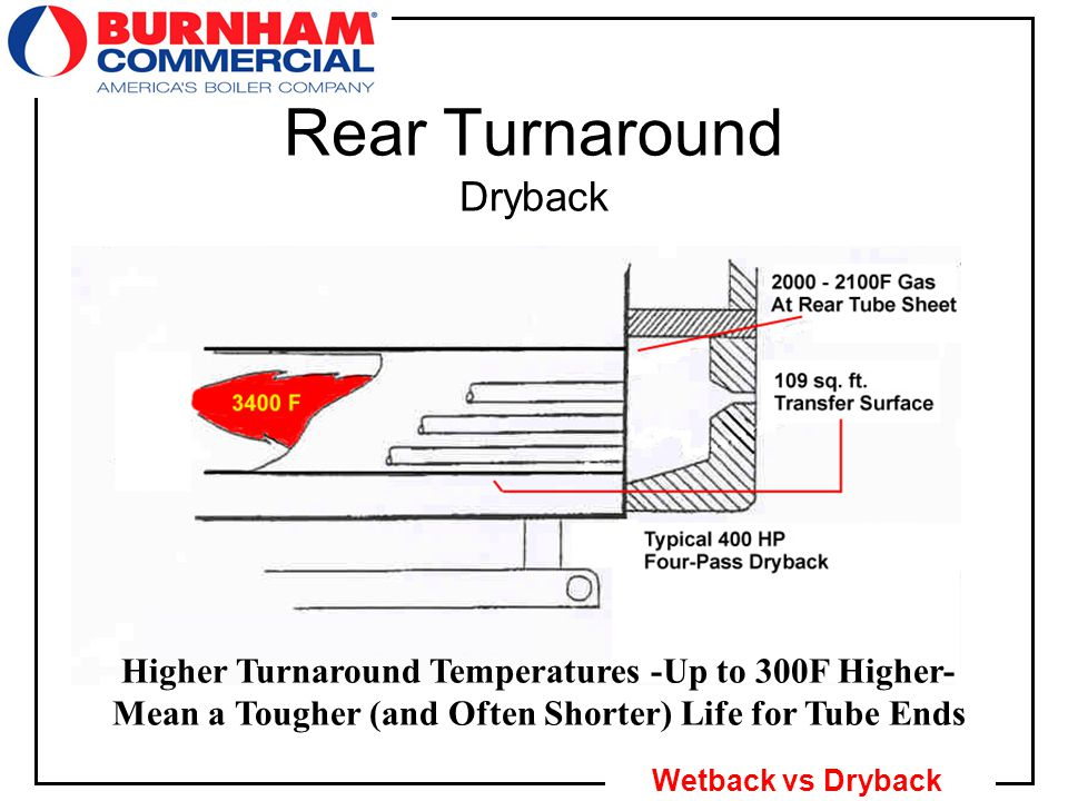 13 Wetback vs Dryback Rear Turnaround Dryback Higher Turnaround Temperatures -Up to 300F Higher- Mean a Tougher (and Often Shorter) Life for Tube Ends