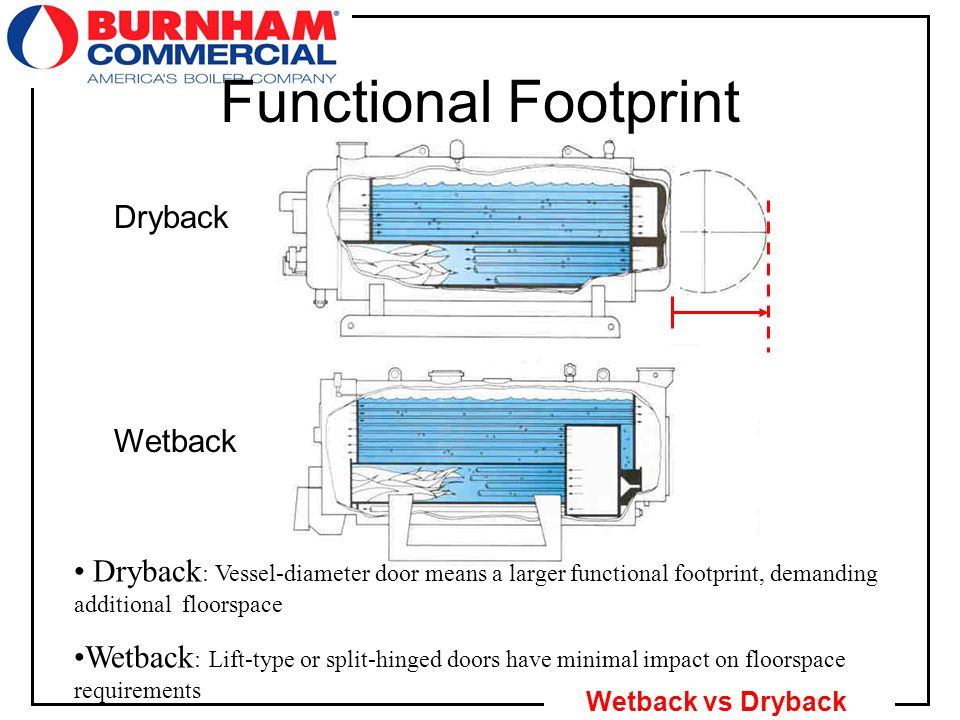 21 Wetback vs Dryback Functional Footprint Dryback Wetback Dryback : Vessel-diameter door means a larger functional footprint, demanding additional floorspace Wetback : Lift-type or split-hinged doors have minimal impact on floorspace requirements