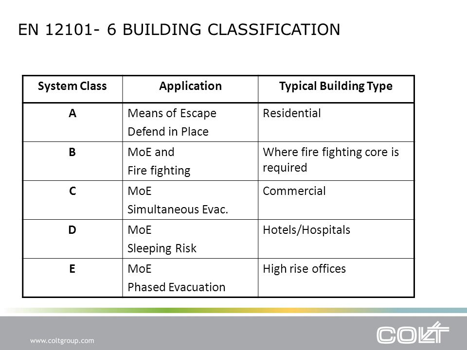 System ClassApplicationTypical Building Type AMeans of Escape Defend in Place Residential BMoE and Fire fighting Where fire fighting core is required CMoE Simultaneous Evac.