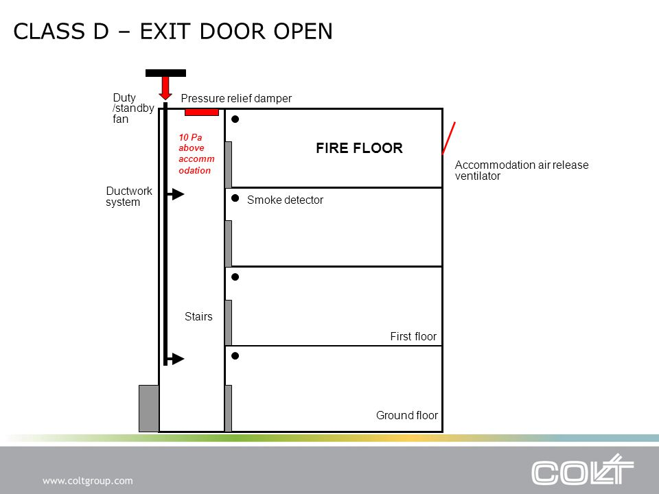 CLASS D – EXIT DOOR OPEN Accommodation air release ventilator Smoke detector Pressure relief damper Duty /standby fan Ductwork system FIRE FLOOR Stairs Ground floor First floor 10 Pa above accomm odation