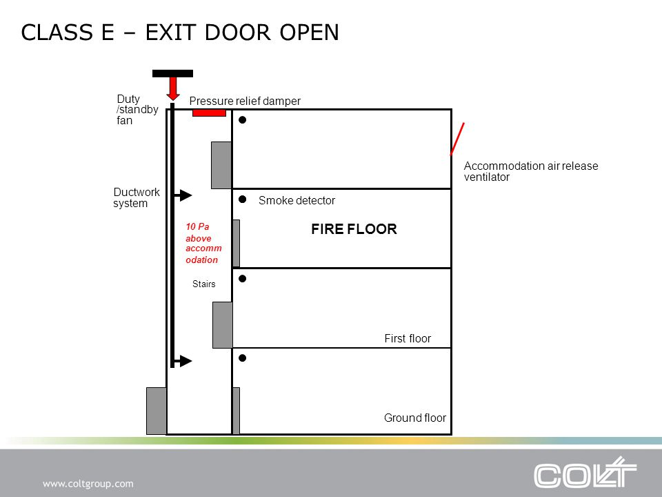 CLASS E – EXIT DOOR OPEN Accommodation air release ventilator Smoke detector Pressure relief damper Duty /standby fan Ductwork system FIRE FLOOR Stairs Ground floor First floor 10 Pa above accomm odation