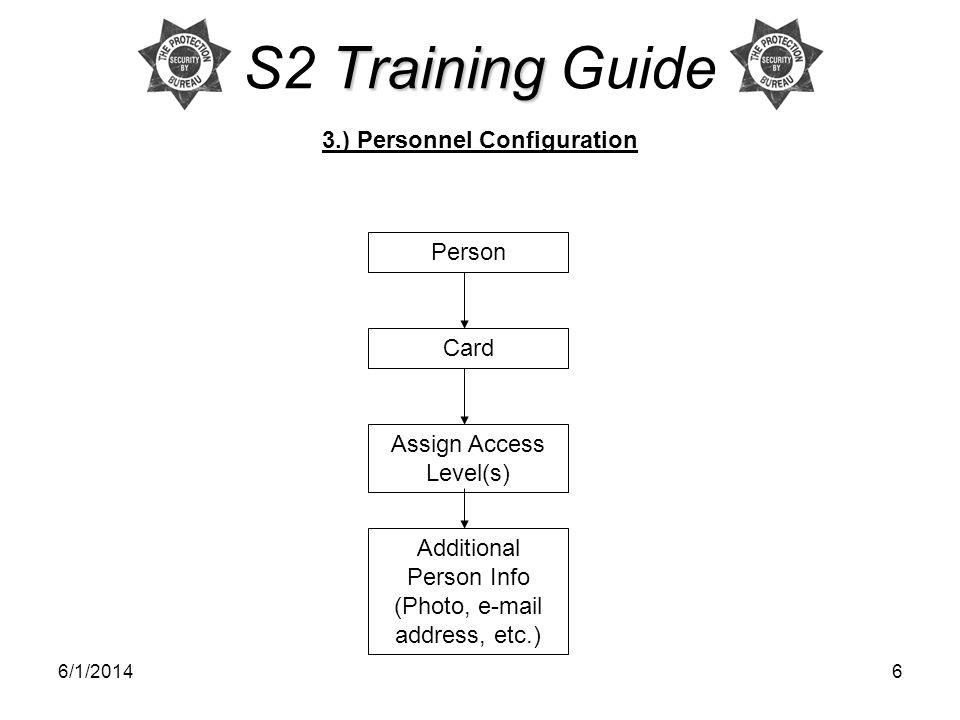 6/1/20146 Training S2 Training Guide 3.) Personnel Configuration Person Assign Access Level(s) Card Additional Person Info (Photo, e-mail address, etc.)