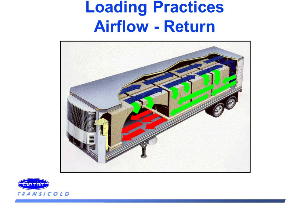 Loading Practices Airflow - Return