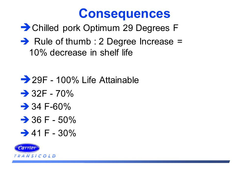 Consequences è Chilled pork Optimum 29 Degrees F è Rule of thumb : 2 Degree Increase = 10% decrease in shelf life è 29F - 100% Life Attainable è 32F - 70% è 34 F-60% è 36 F - 50% è 41 F - 30%
