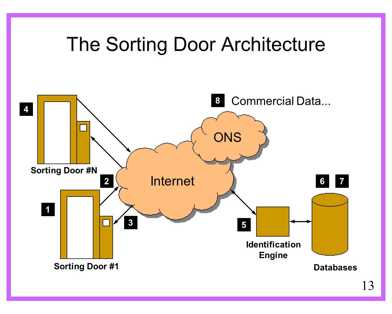 13 The Sorting Door Architecture Sorting Door #1 Sorting Door #N Identification Engine Internet ONS Commercial Data... Databases 8 1 2 3 4 5 76