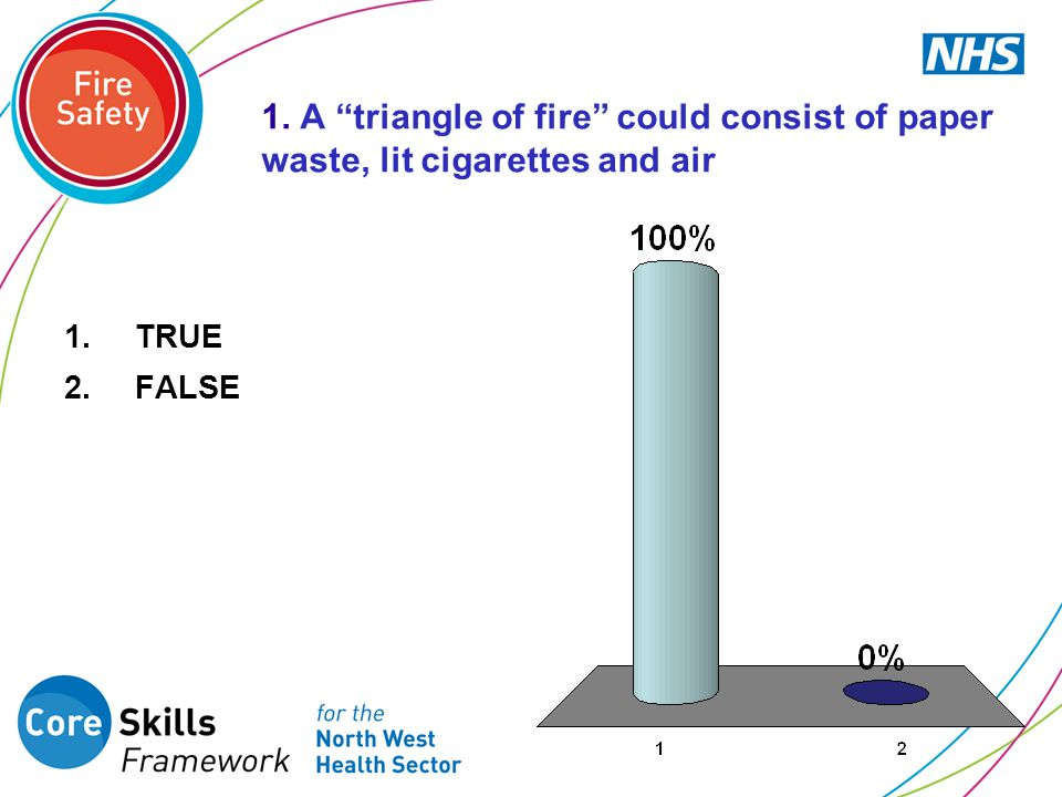 Correct Answer is 1- True For a fire to exist it needs three elements: PAPER = FUEL for the fire to burn CIGARETTES = HEAT for the fire to continue burning AIR = OXYGEN for the fire to breathe If any of these elements are missing or removed the fire will go out.