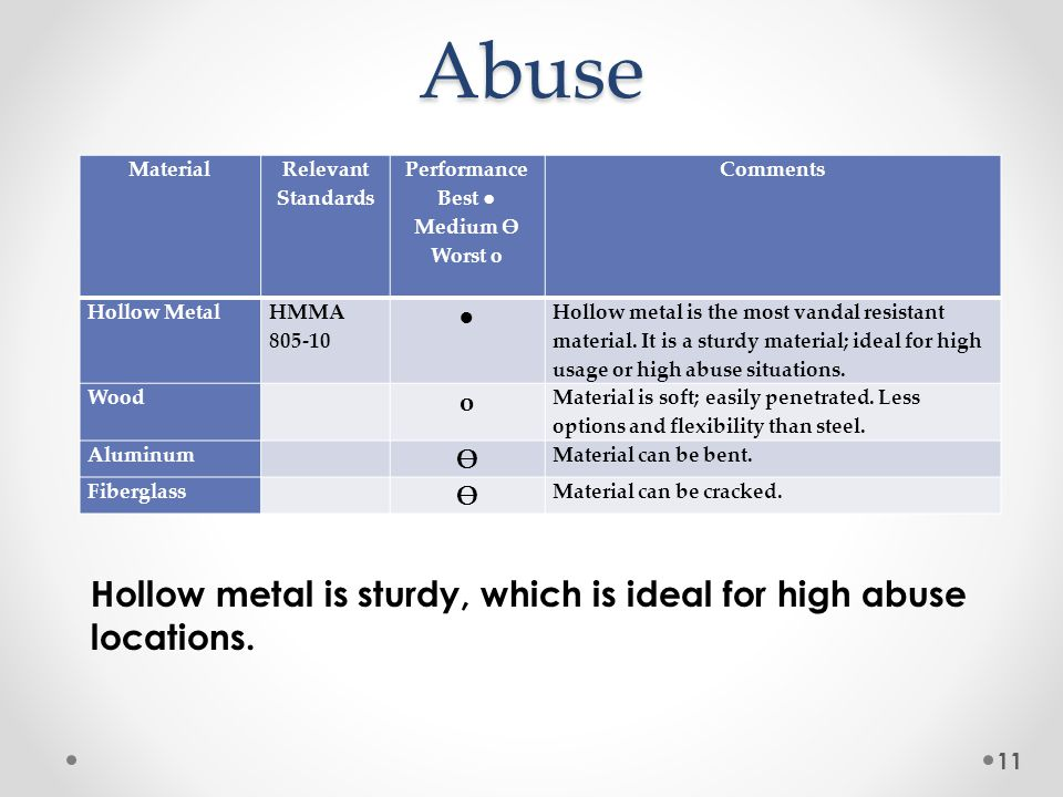 11Abuse Hollow metal is sturdy, which is ideal for high abuse locations.