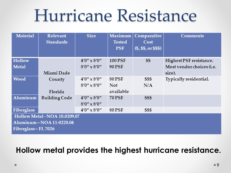 9 Hurricane Resistance Material Relevant Standards Size Maximum Tested PSF Comparative Cost ($, $$, or $$$) Comments Hollow Metal Miami Dade County Florida Building Code 40 x 80 80 x 80 100 PSF 90 PSF $$ Highest PSF resistance.
