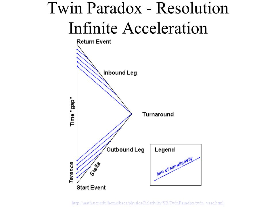 Twin Paradox - Resolution Infinite Acceleration http://math.ucr.edu/home/baez/physics/Relativity/SR/TwinParadox/twin_vase.html