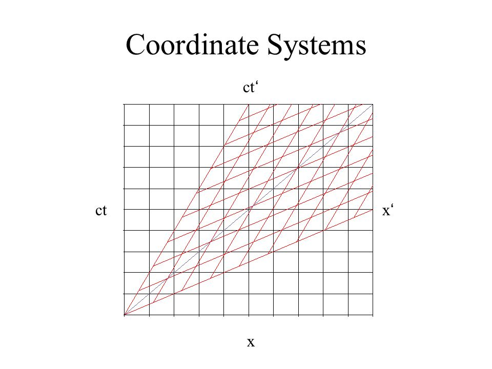 ct x Coordinate Systems ct x