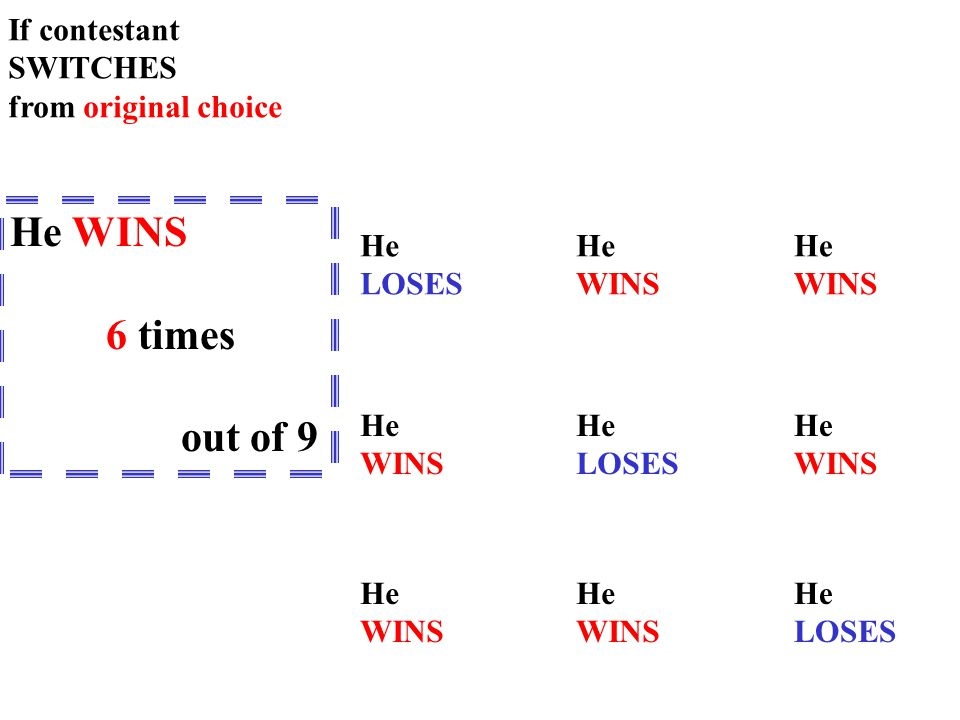 B C A A C CA B B C A B C A B C A If contestant SWITCHES from original choice He LOSES He WINS He WINS He WINS He WINS He LOSES He LOSES He WINS He WINS