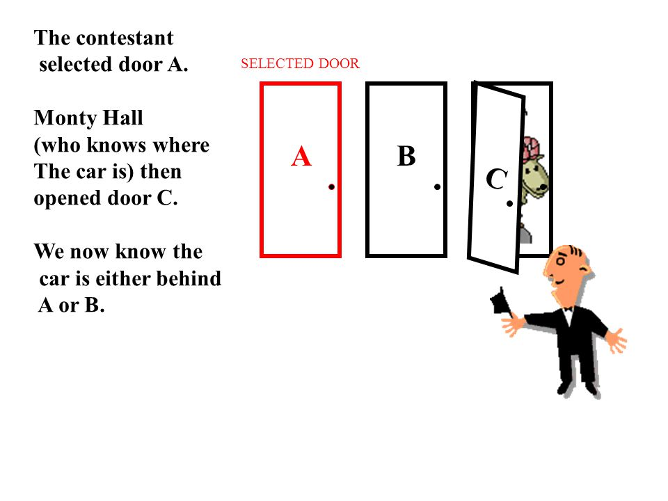 A BC C The contestant selected door A.Monty Hall (who knows where The car is) then opened door C.