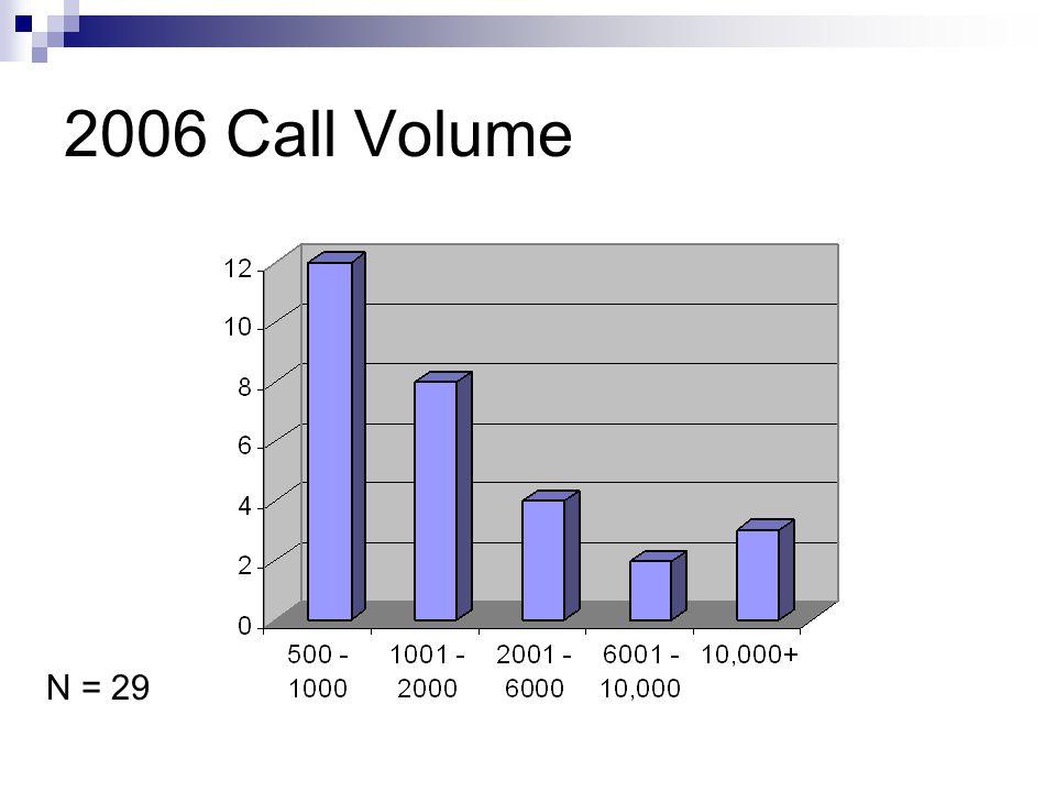 2006 Call Volume N = 29