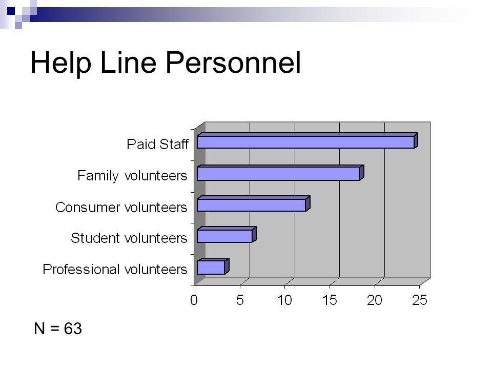 Help Line Personnel N = 63