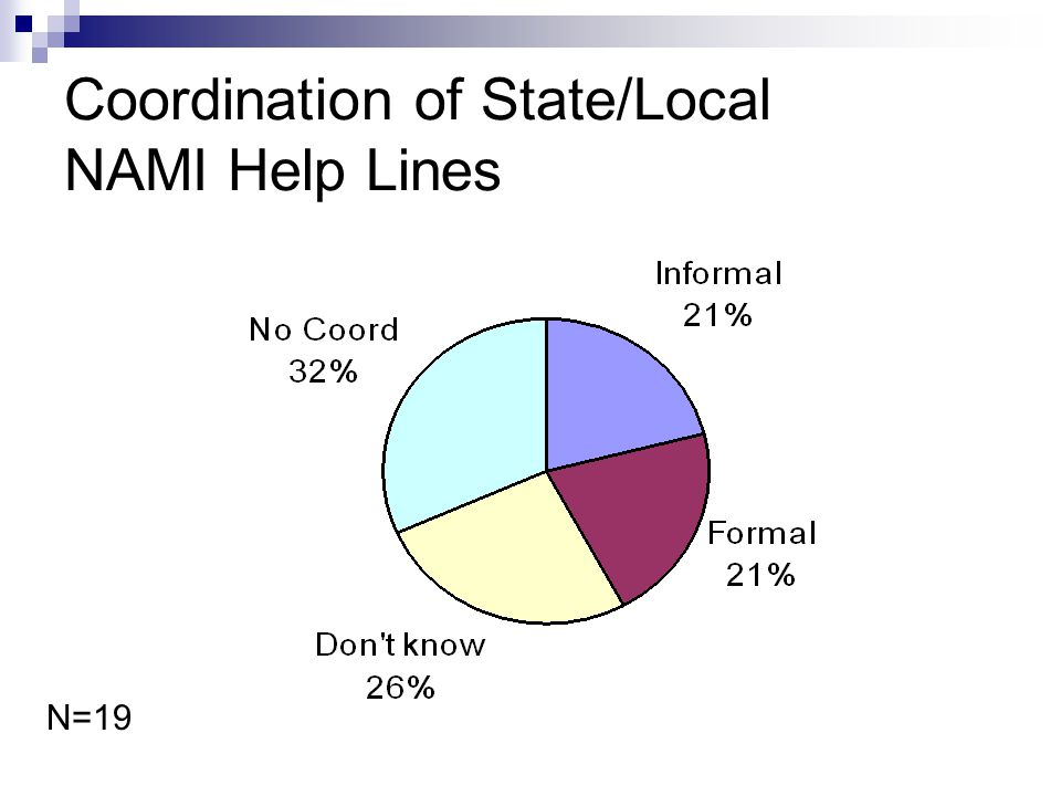 Coordination of State/Local NAMI Help Lines N=19