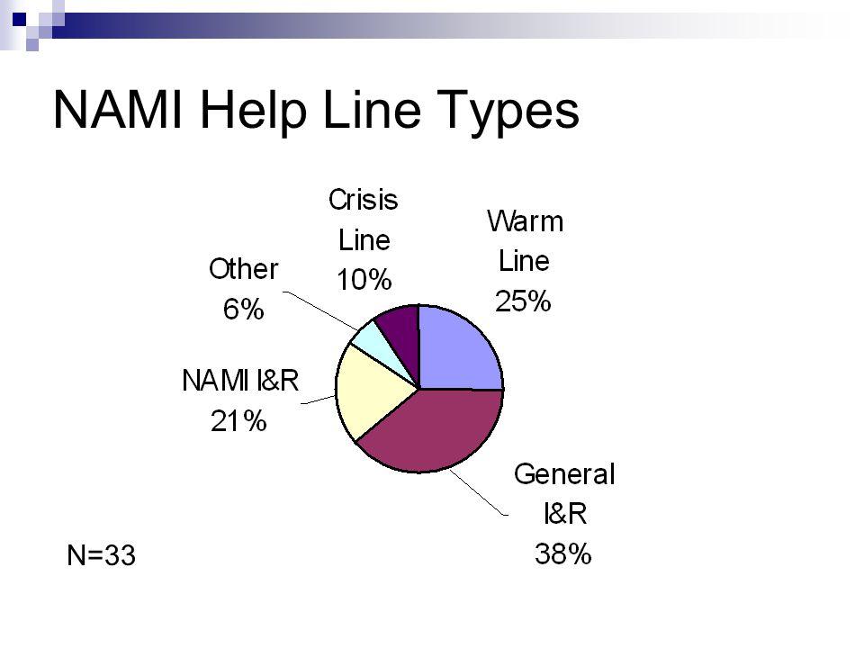 NAMI Help Line Types N=33