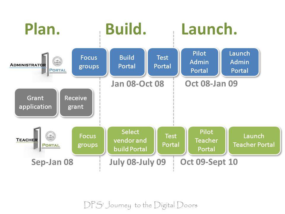 Plan. Grant application Receive grant Focus groups Build Portal Focus groups Select vendor and build Portal Test Portal Pilot Admin Portal Launch Admi