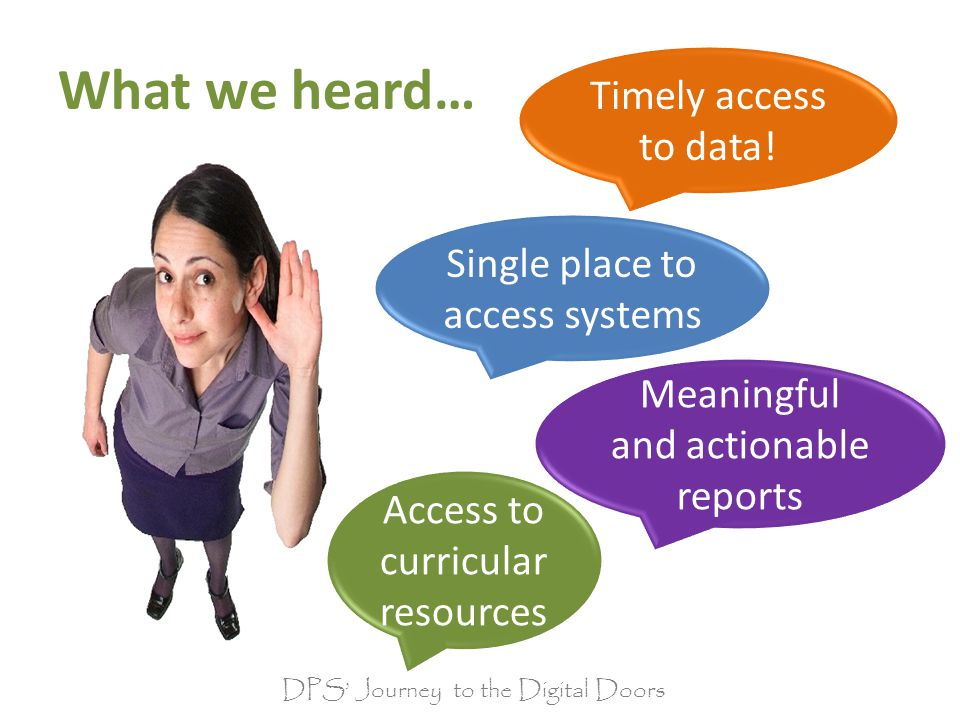 DPS Journey to the Digital Doors What we heard… Timely access to data.