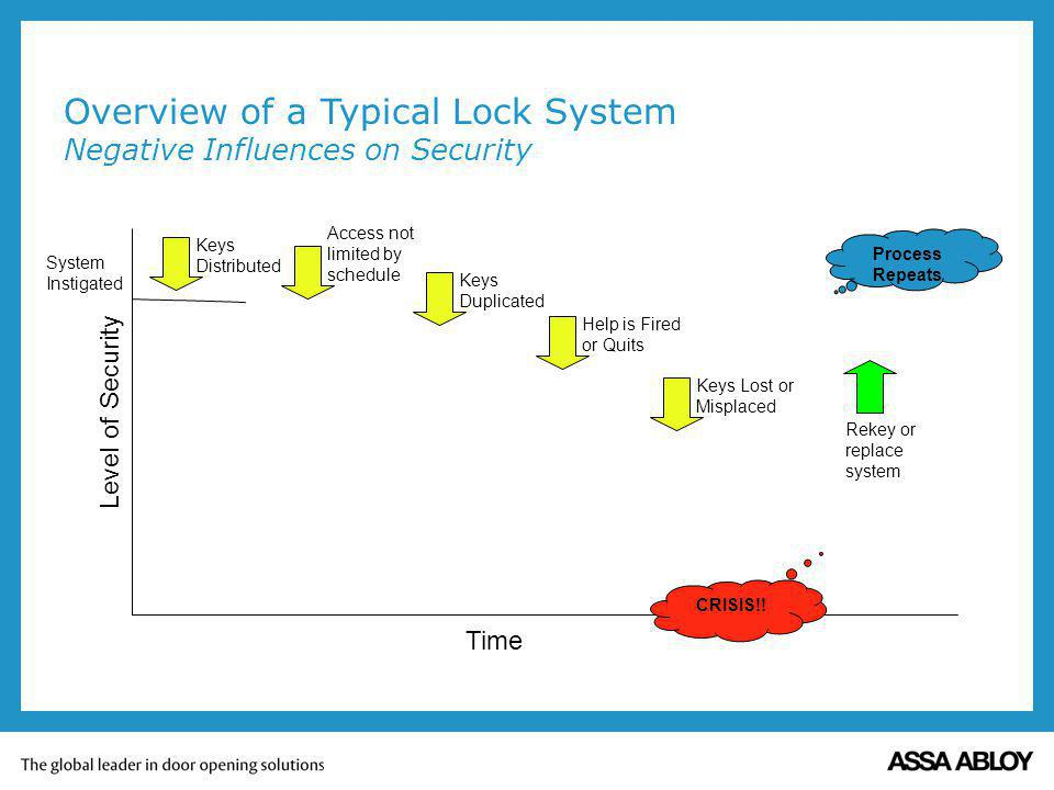 Overview of a Typical Lock System Negative Influences on Security System Instigated Keys Distributed Level of Security Time Process Repeats CRISIS!.