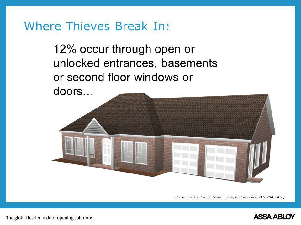 12% occur through open or unlocked entrances, basements or second floor windows or doors… Where Thieves Break In: (Research by: Simon Hakim, Temple University, 215-204-7476)