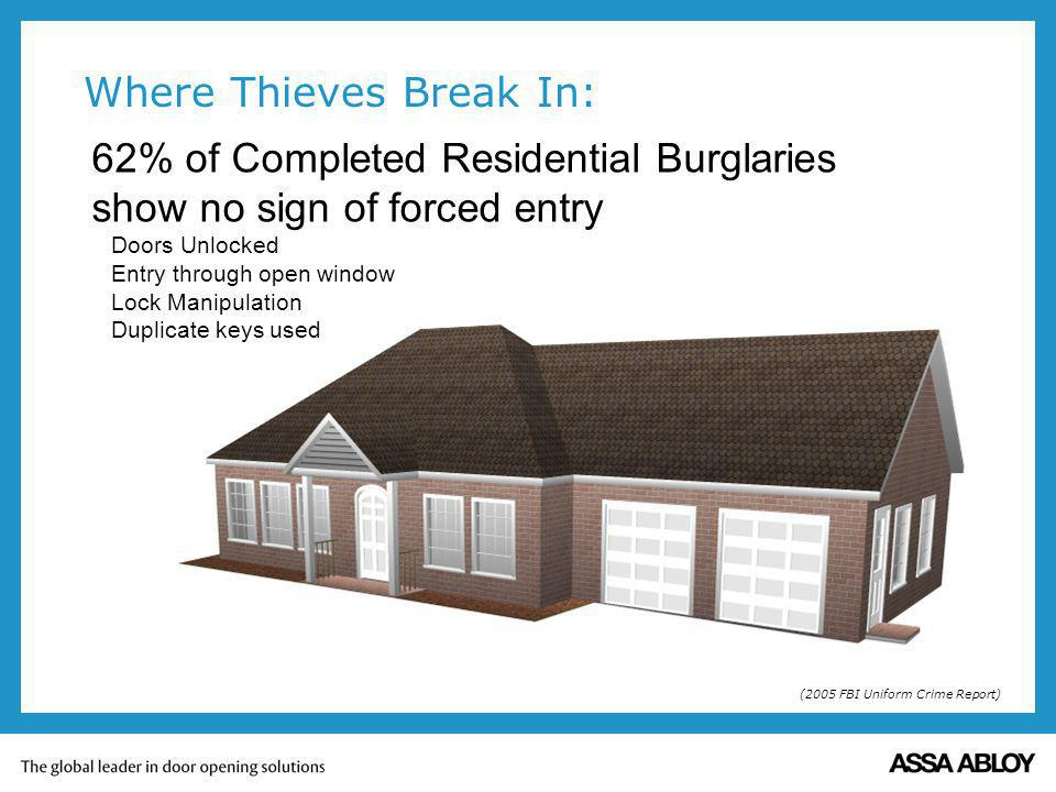 Where Thieves Break In: 62% of Completed Residential Burglaries show no sign of forced entry Doors Unlocked Entry through open window Lock Manipulatio