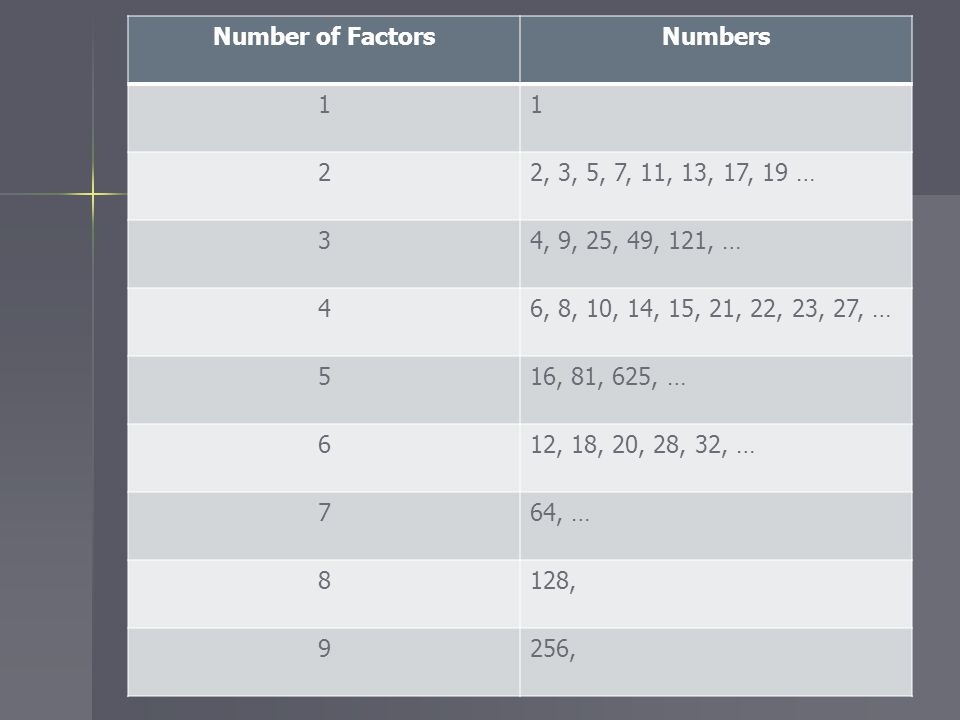 Number of FactorsNumbers 11 22, 3, 5, 7, 11, 13, 17, 19 … 34, 9, 25, 49, 121, … 46, 8, 10, 14, 15, 21, 22, 23, 27, … 516, 81, 625, … 612, 18, 20, 28,