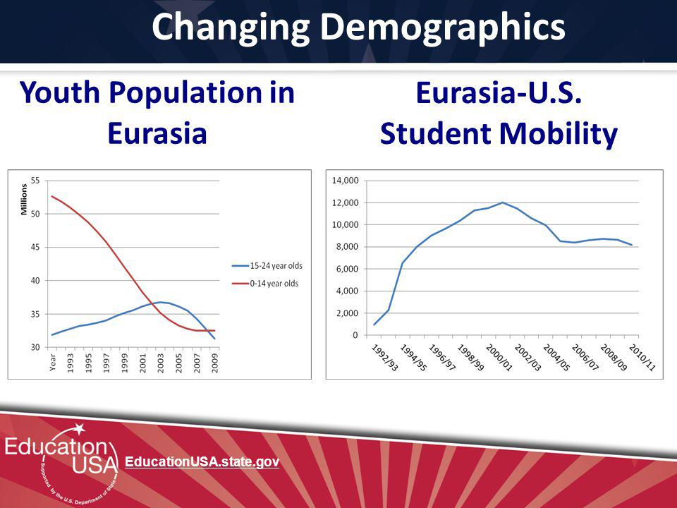 Changing Demographics Youth Population in Eurasia EducationUSA.state.gov Eurasia-U.S. Student Mobility