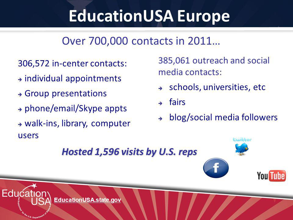 EducationUSA Europe Over 700,000 contacts in 2011… 306,572 in-center contacts: individual appointments Group presentations phone/email/Skype appts wal