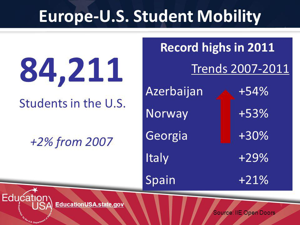 Europe-U.S. Student Mobility 84,211 Students in the U.S. +2% from 2007 Record highs in 2011 Trends 2007-2011 Azerbaijan +54% Norway + +53% Georgia +30