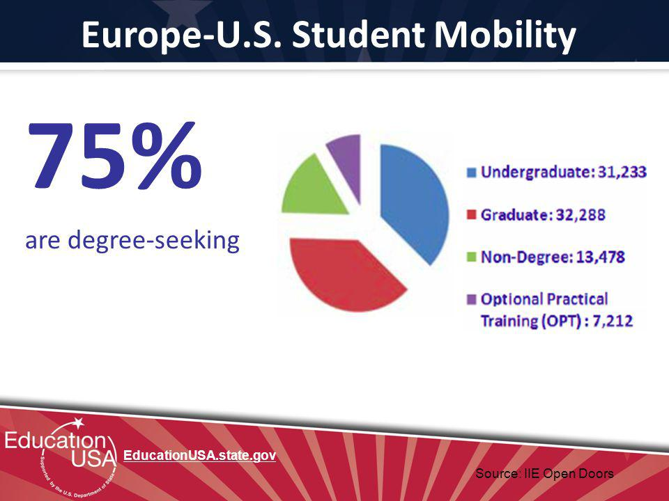 Europe-U.S. Student Mobility 75% are degree-seeking Source: IIE Open Doors