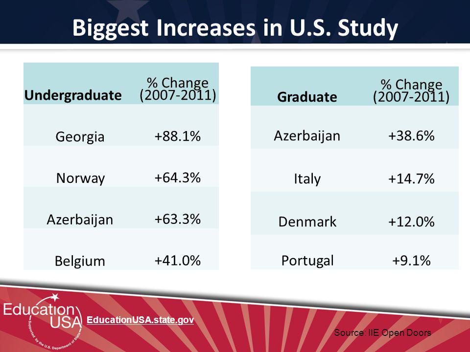 Biggest Increases in U.S.