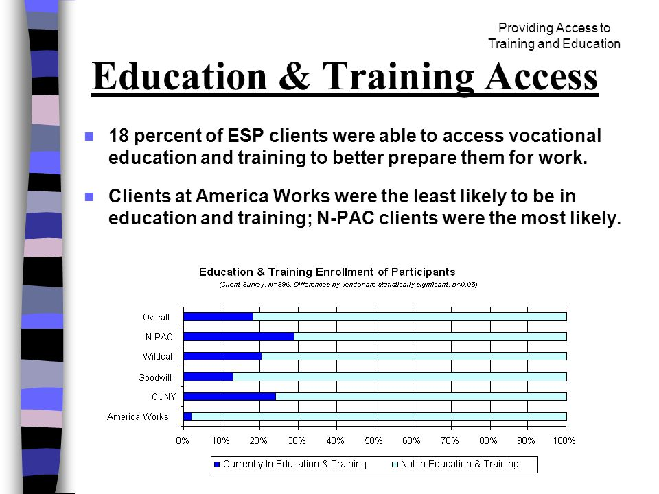 Providing Access to Training and Education Education & Training Access 18 percent of ESP clients were able to access vocational education and training to better prepare them for work.