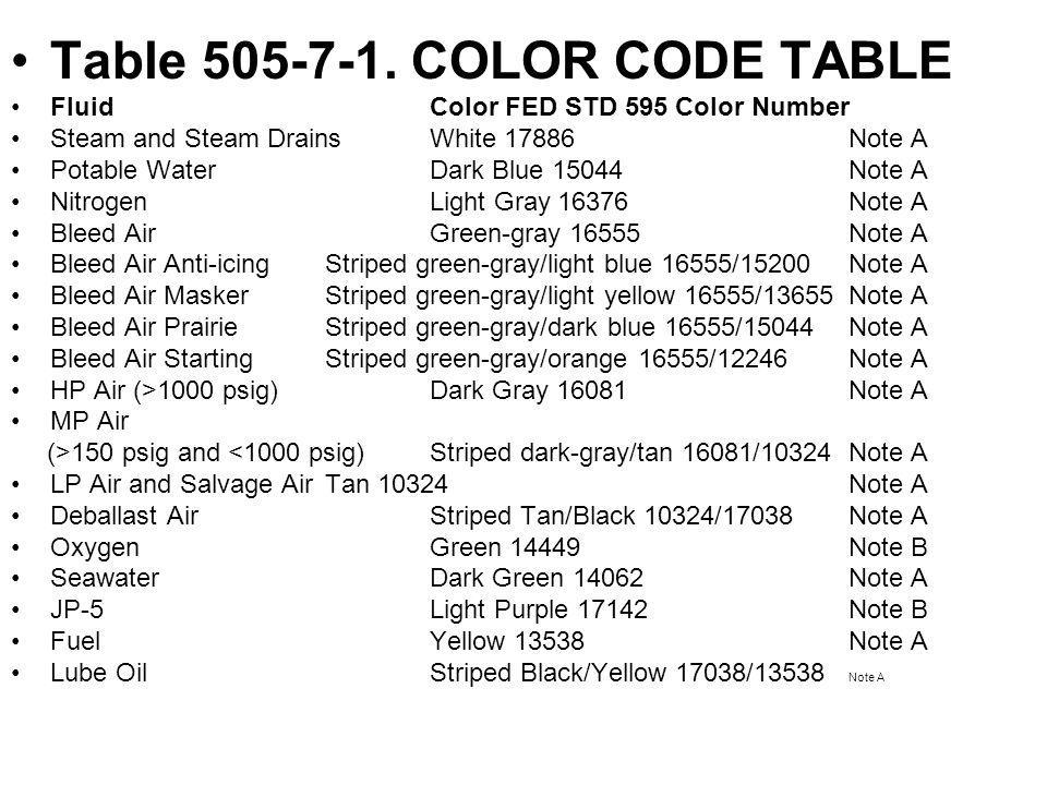 Table 505-7-1. COLOR CODE TABLE Fluid Color FED STD 595 Color Number Steam and Steam Drains White 17886 Note A Potable Water Dark Blue 15044 Note A Ni