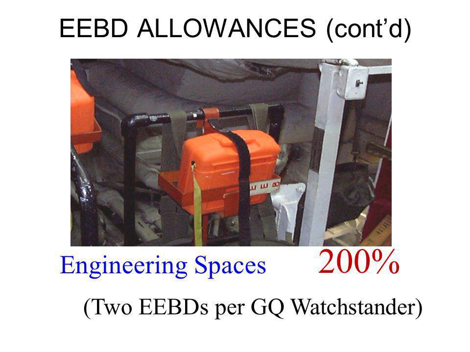 Engineering Spaces 200% EEBD ALLOWANCES (contd) (Two EEBDs per GQ Watchstander)