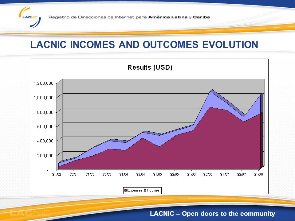 LACNIC – Open doors to the community LACNIC INCOMES AND OUTCOMES EVOLUTION