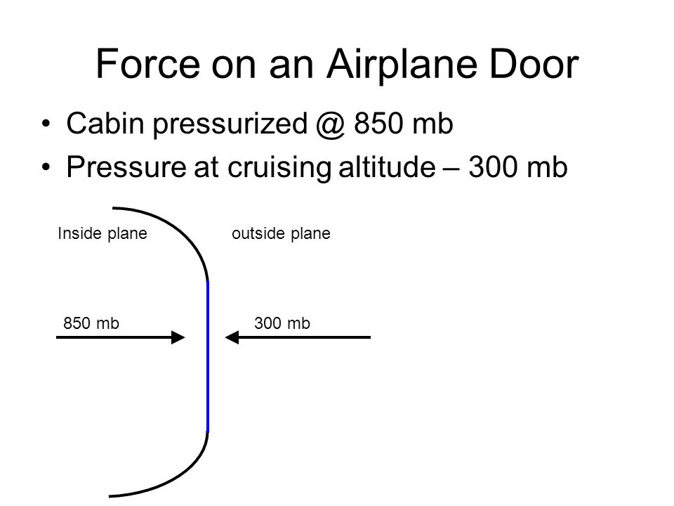 Force on an Airplane Door Cabin pressurized @ 850 mb Pressure at cruising altitude – 300 mb Inside planeoutside plane 850 mb300 mb