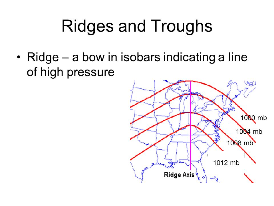 Ridges and Troughs Ridge – a bow in isobars indicating a line of high pressure 1012 mb 1008 mb 1004 mb 1000 mb