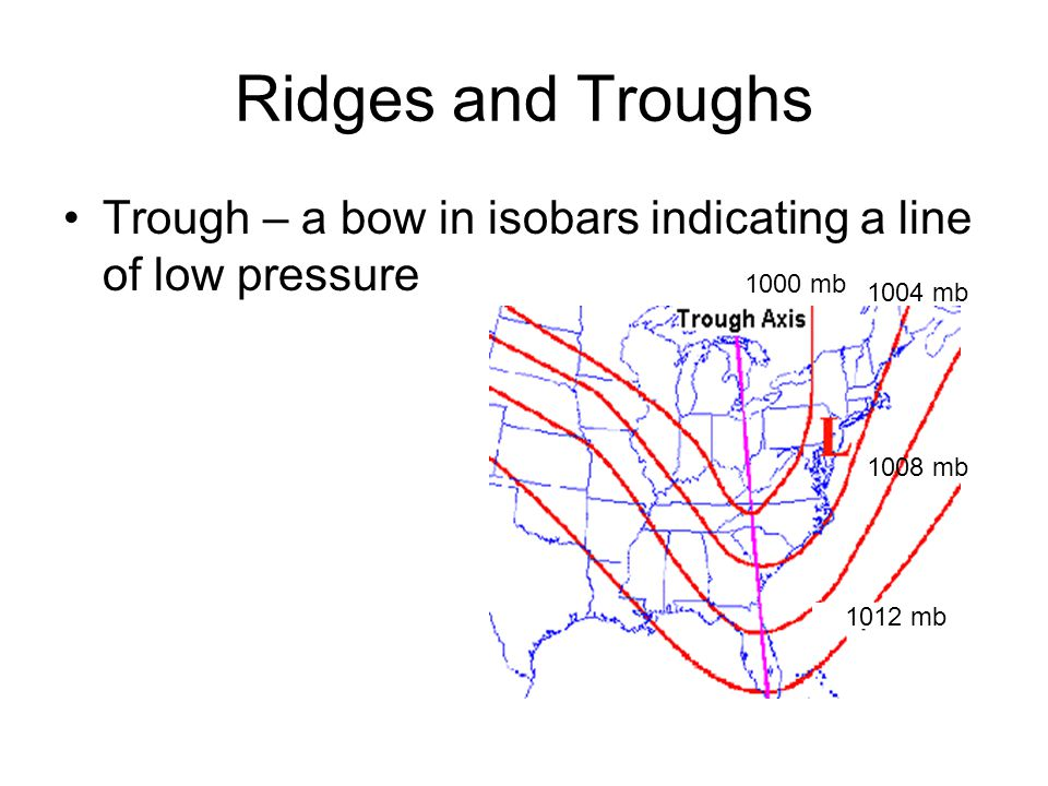 Ridges and Troughs Trough – a bow in isobars indicating a line of low pressure 1012 mb 1008 mb 1004 mb 1000 mb