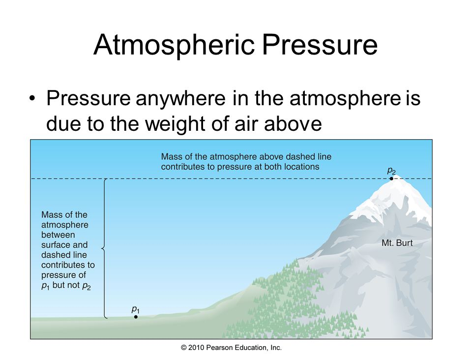 Atmospheric Pressure Pressure anywhere in the atmosphere is due to the weight of air above