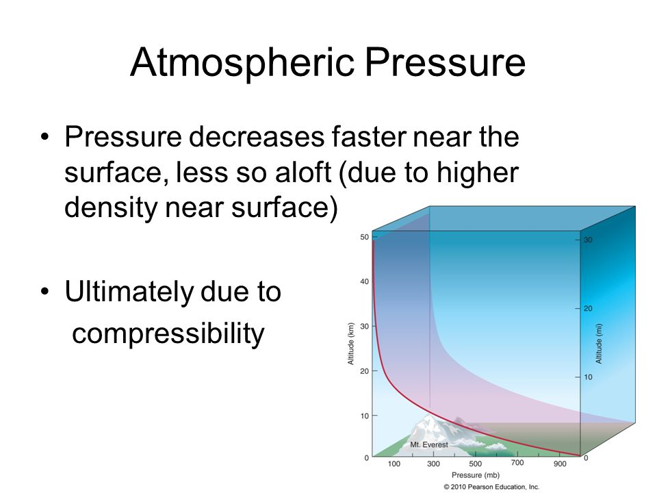 Atmospheric Pressure Pressure decreases faster near the surface, less so aloft (due to higher density near surface) Ultimately due to compressibility