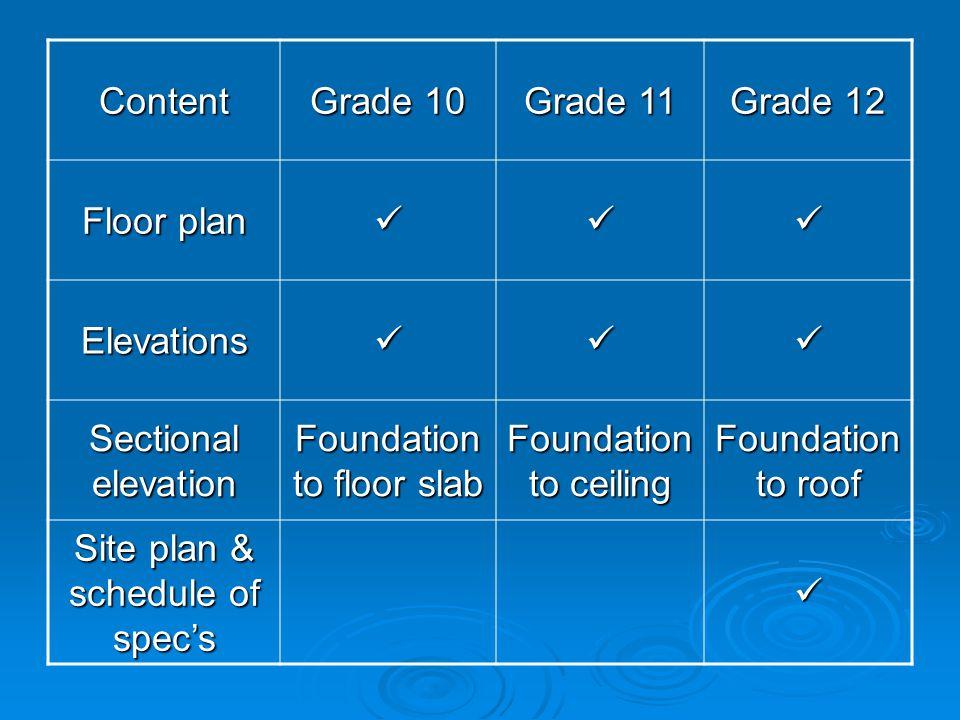 Content Grade 10 Grade 11 Grade 12 Floor plan Elevations Sectional elevation Foundation to floor slab Foundation to ceiling Foundation to roof Site pl