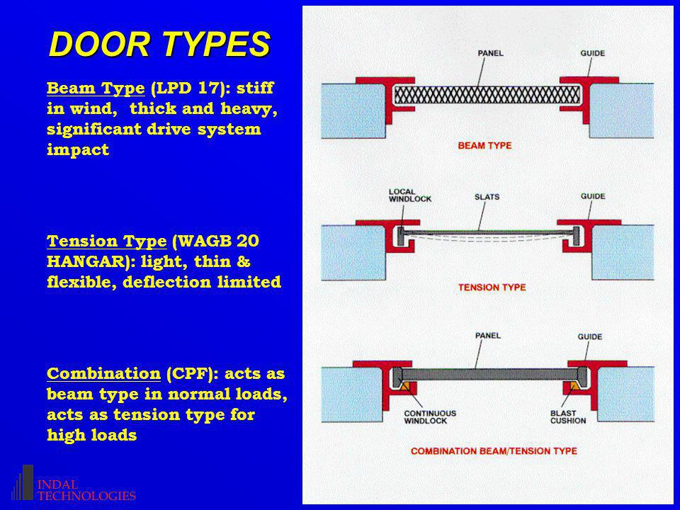 DOOR TYPES Beam Type (LPD 17): stiff in wind, thick and heavy, significant drive system impact Tension Type (WAGB 20 HANGAR): light, thin & flexible, deflection limited Combination (CPF): acts as beam type in normal loads, acts as tension type for high loads
