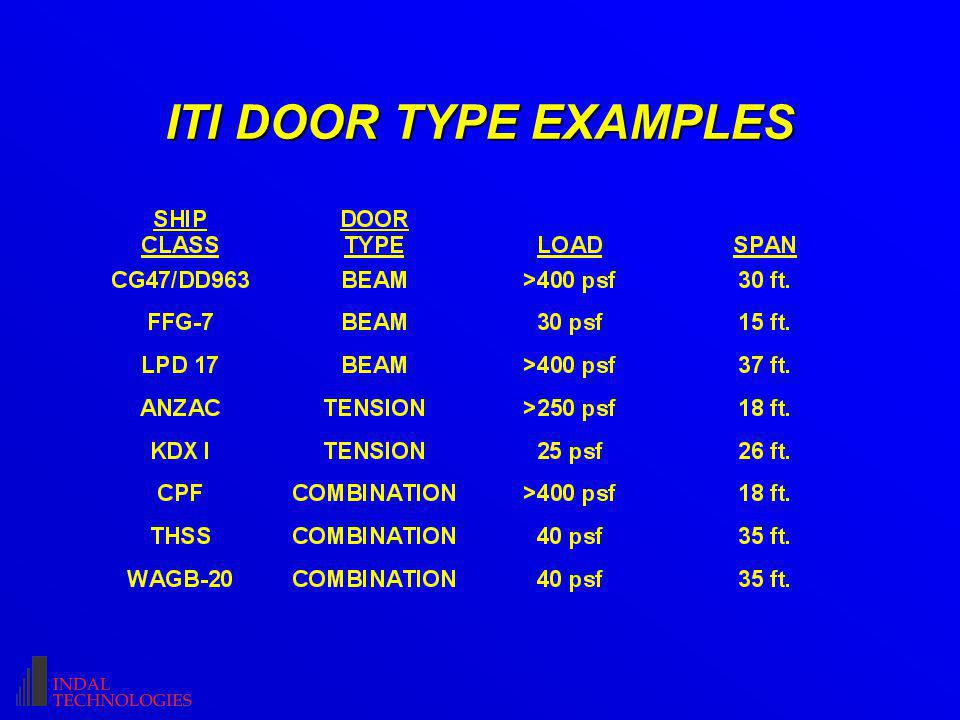 ITI DOOR TYPE EXAMPLES