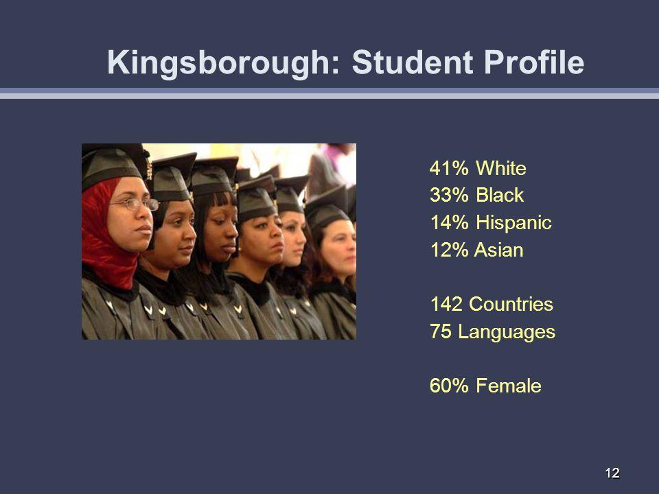 1212 Kingsborough: Student Profile 41% White 33% Black 14% Hispanic 12% Asian 142 Countries 75 Languages 60% Female