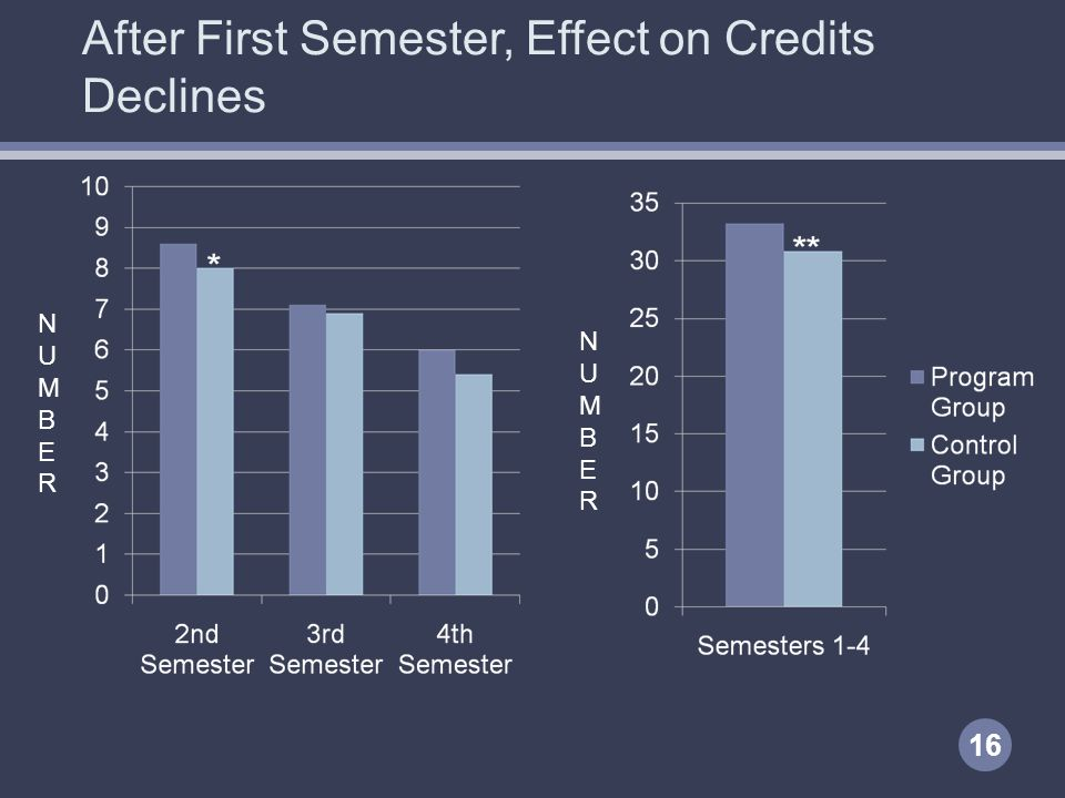 After First Semester, Effect on Credits Declines NUMBERNUMBER NUMBERNUMBER 16