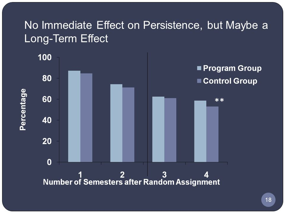 18 No Immediate Effect on Persistence, but Maybe a Long-Term Effect **