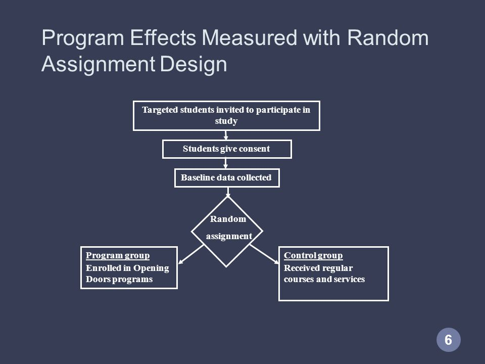 6 Program Effects Measured with Random Assignment Design Targeted students invited to participate in study Program group Enrolled in Opening Doors pro