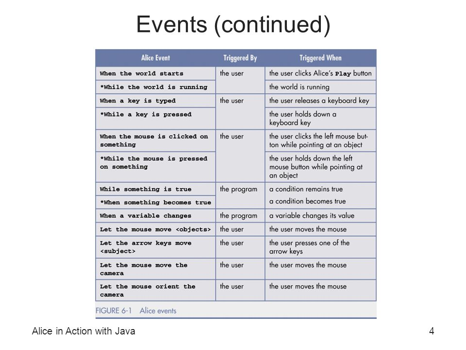 Alice in Action with Java4 Events (continued)